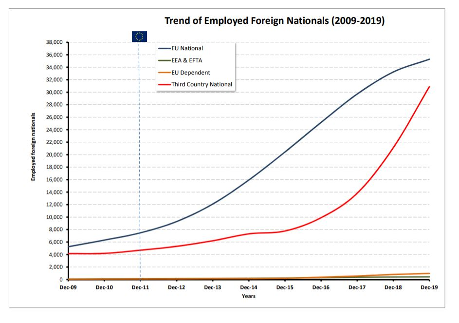 Foreign Nationals Employment Trend (2009-19)