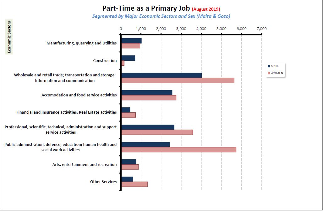 Part-time employment (as a primary job) as at end