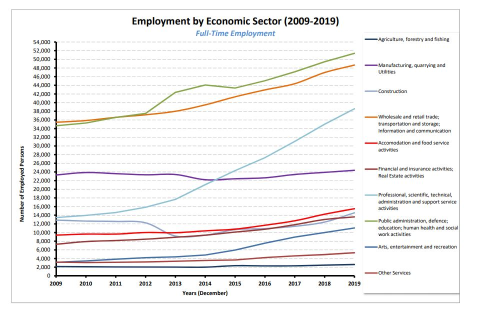 Full-Time Employment by Sector 2009-2019 (Dec)