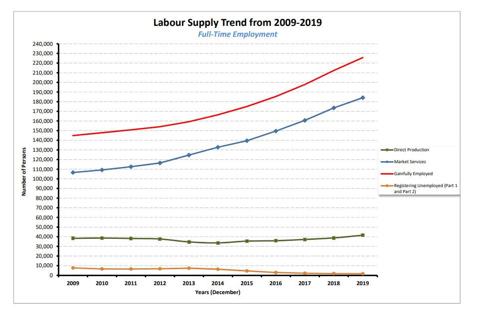 Labour Supply Trend 2009-19