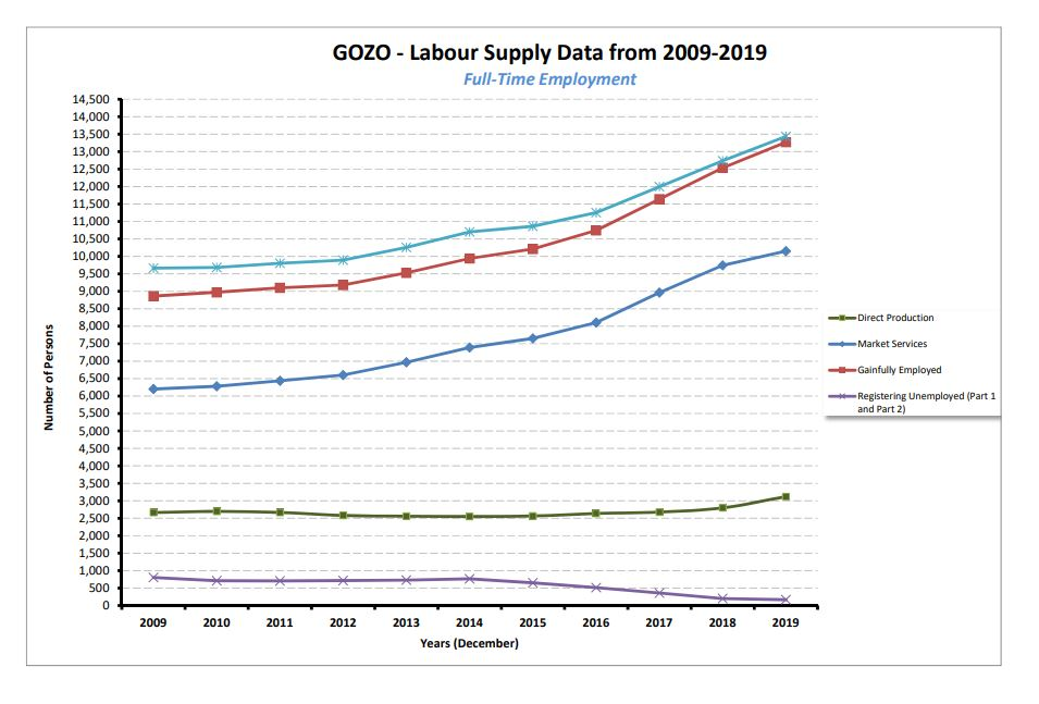 GOZO Labour Supply Trend 2009-19