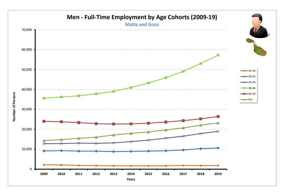 Men FT by Age MT and Gozo (2009-19)
