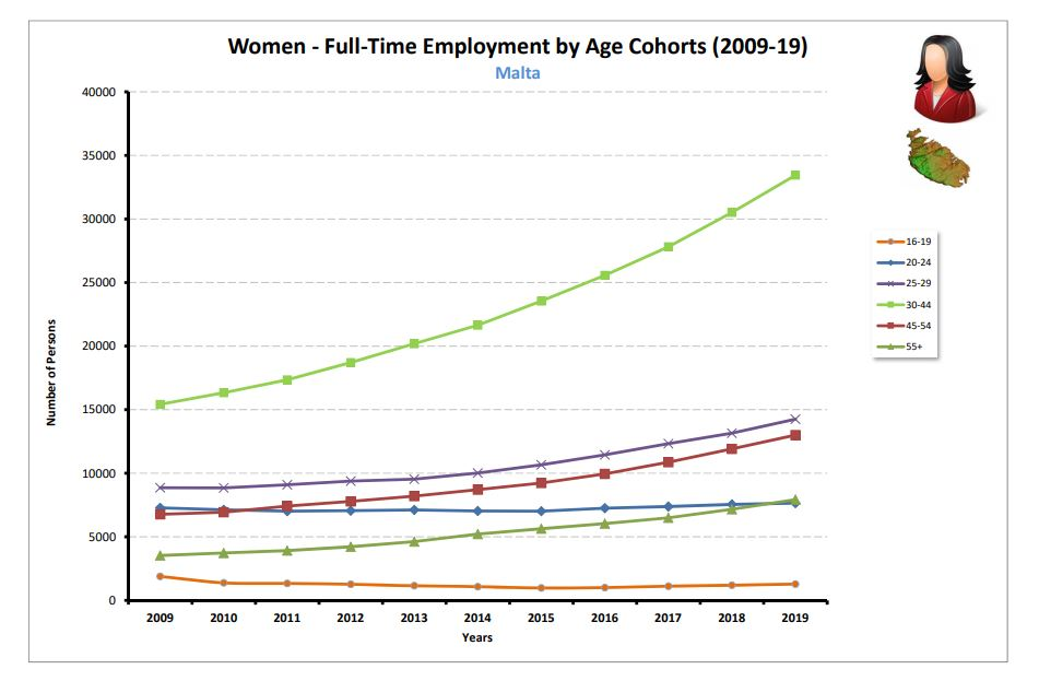 Women FT by Age Malta (2009-19)