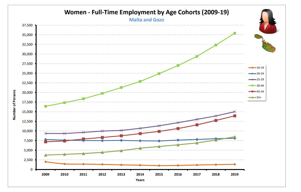 Women FT by Age MT and Gozo (2009-19)