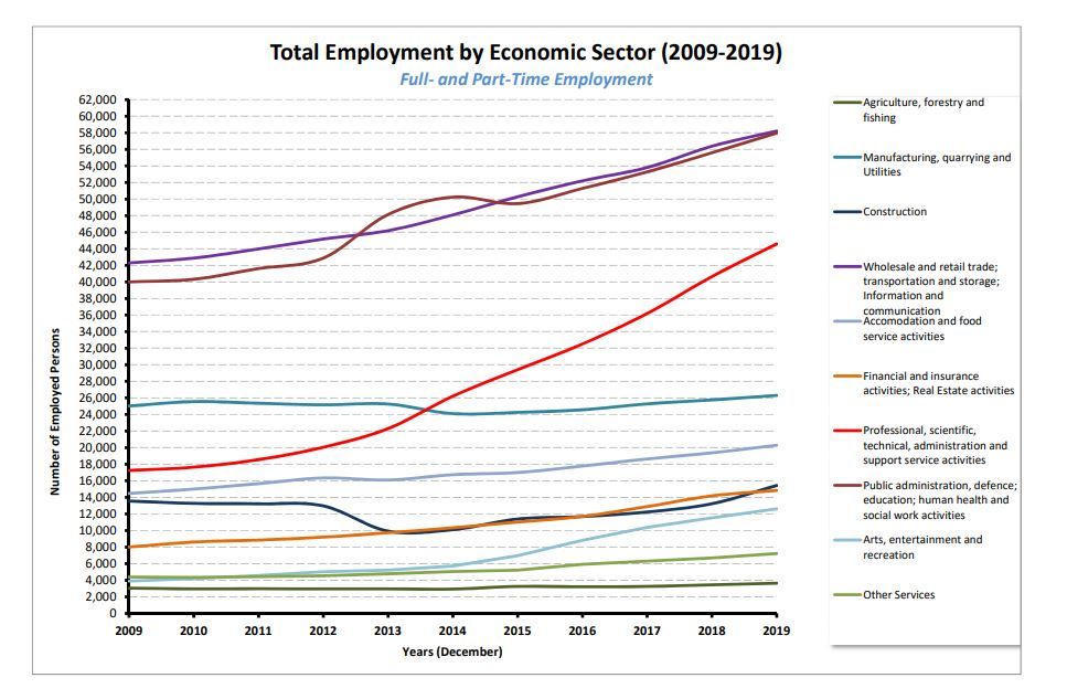 Total Employment by Sector (2009-2019)