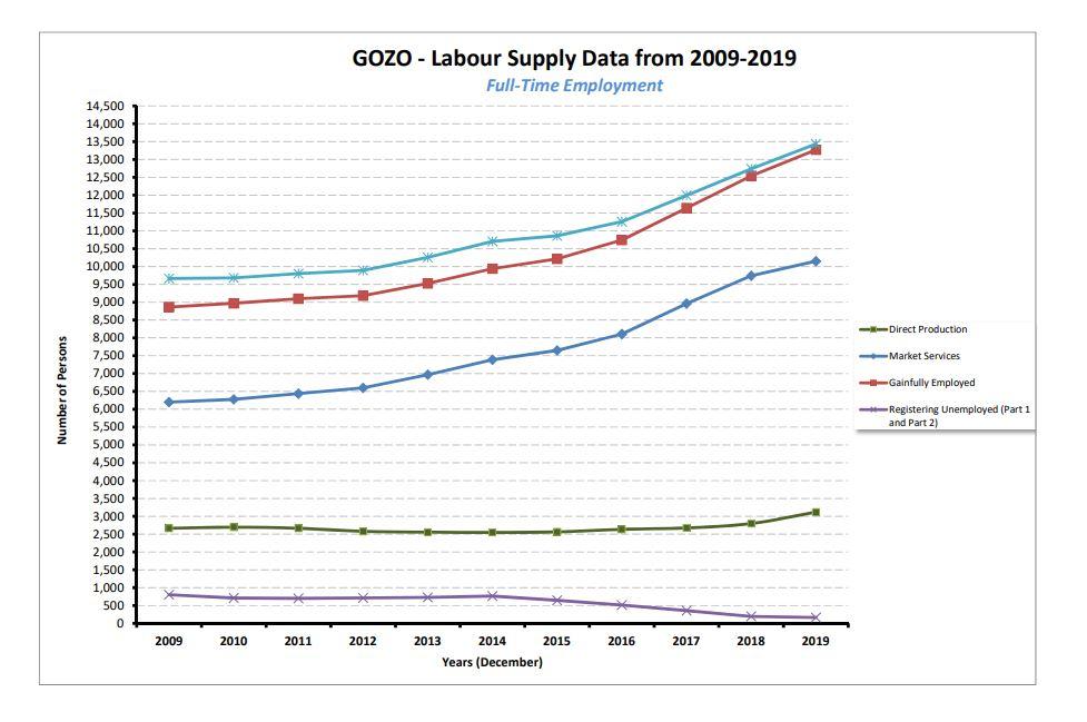 Gozo Total Labour Supply (2009-19)