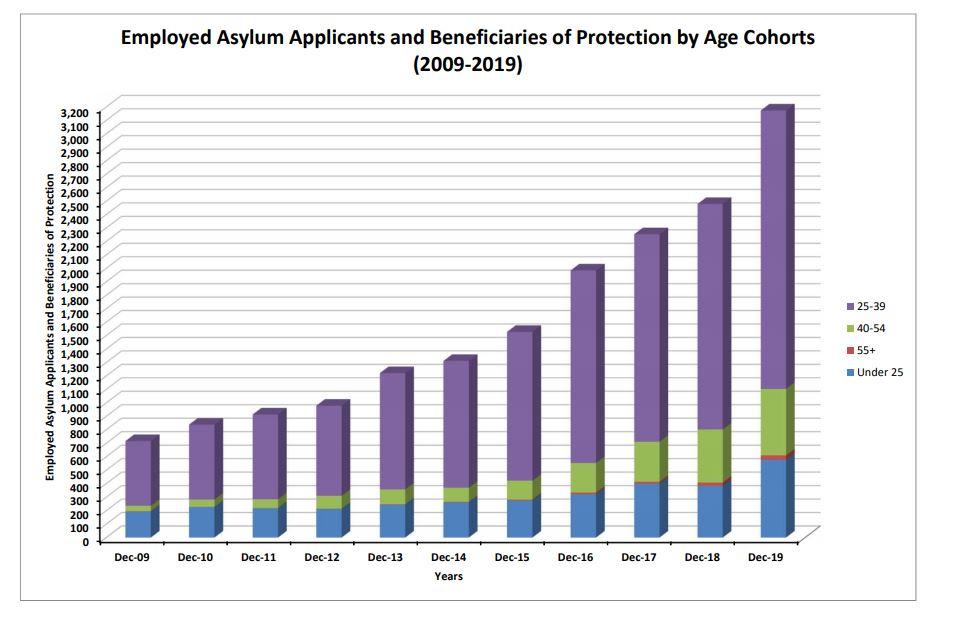 Asylum Applicants & Beneficiaries of Protection by