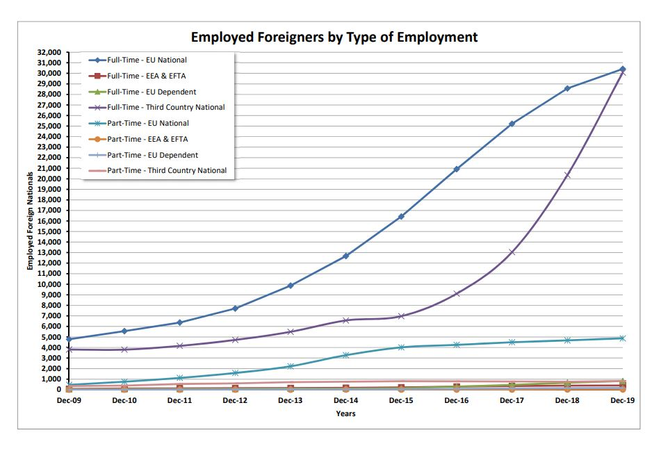 Type of Employment (2009-19)